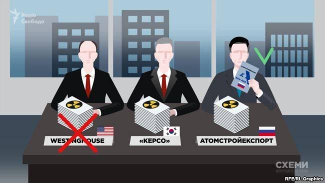 Російська компанія «Атомстройекспорт» перемогла у конкурсі щодо відбору типу реакторної установки для ХАЕС ще у 2008 році, але потім Україна розірвала з нею договір