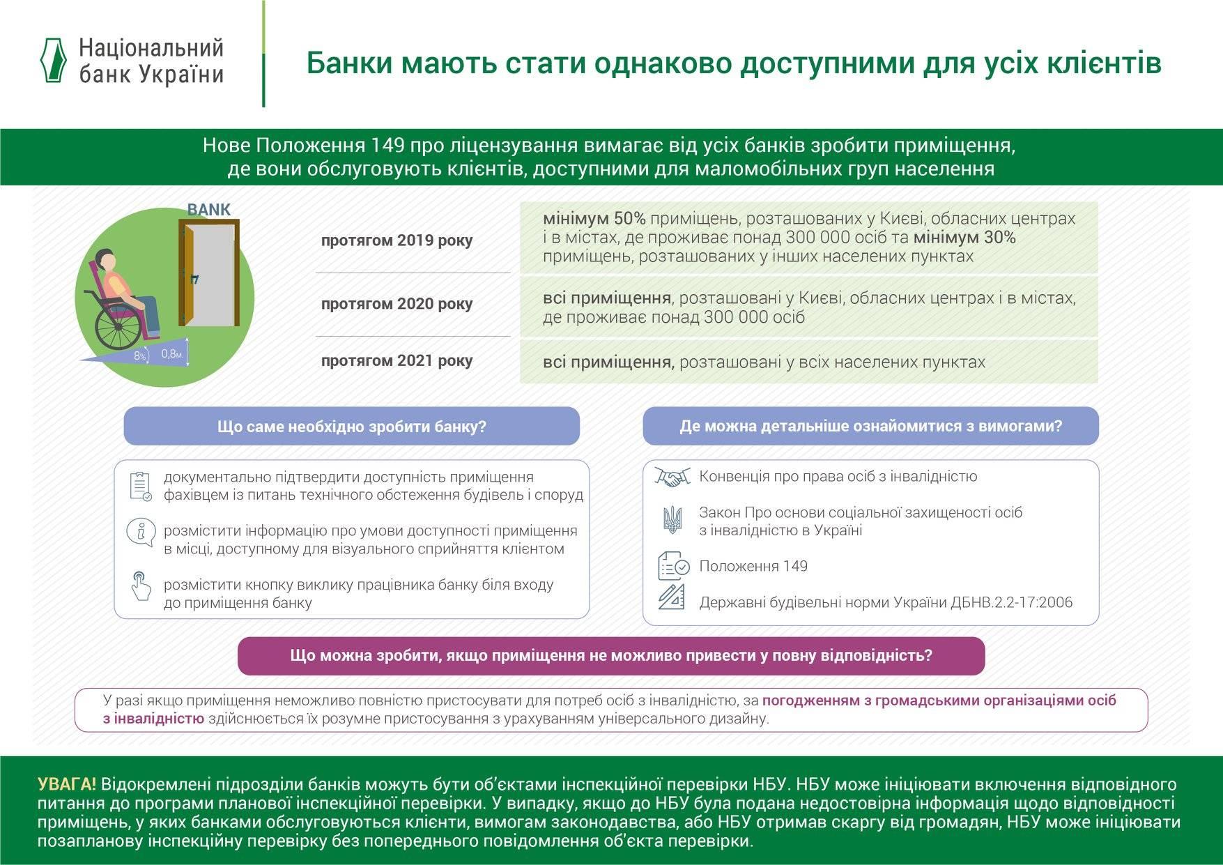 Вимоги Нацбанку щодо доступності банківських відділень
