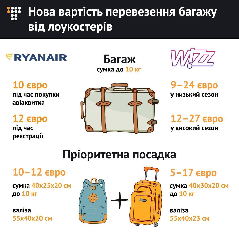 Ryanair та Wizz Air збільшили вартість провезення багажу