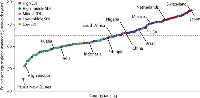 Порівняння віку старіня у країнах до середньосвітового (65 років) в різних країнах в 2017 році