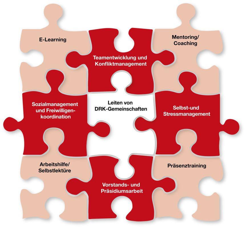 Qualifizierung Ehrenamtlicher durch Ehrenamtliche