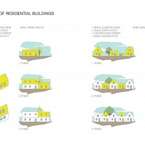 Typology of Residential Buildings - Core System