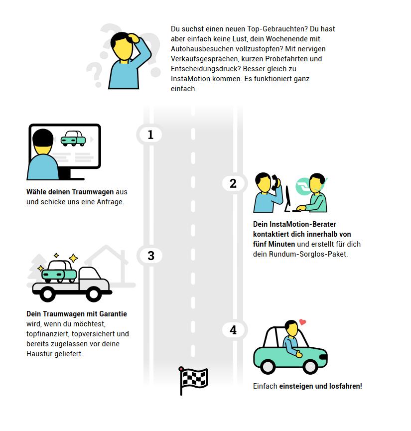 So funktioniert Gebrauchtwagen online kaufen - InstaMotion