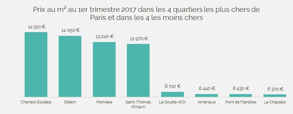Prix immobilier au mètre carré Paris 2017