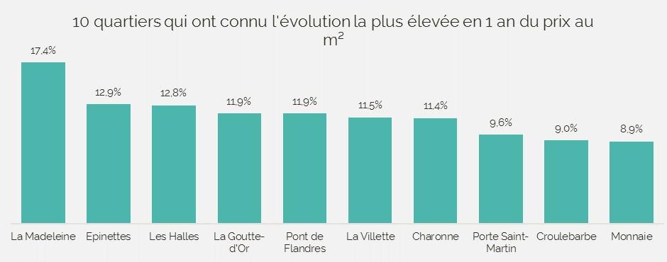 Meilleure évolution prix mètre carré Paris 2017