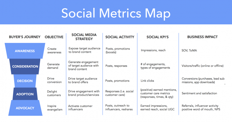 metrics response and social media Learn how to evaluate the effectiveness of your organizations digital and social media investments by deploying the correct tools and measurement techniques.