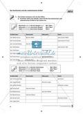 Der Artikel: Lehrerinformationen, Arbeitsblätter und Lösungen Preview 7