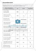 Rechtschreibtest: Wortliste + Tests Thumbnail 0