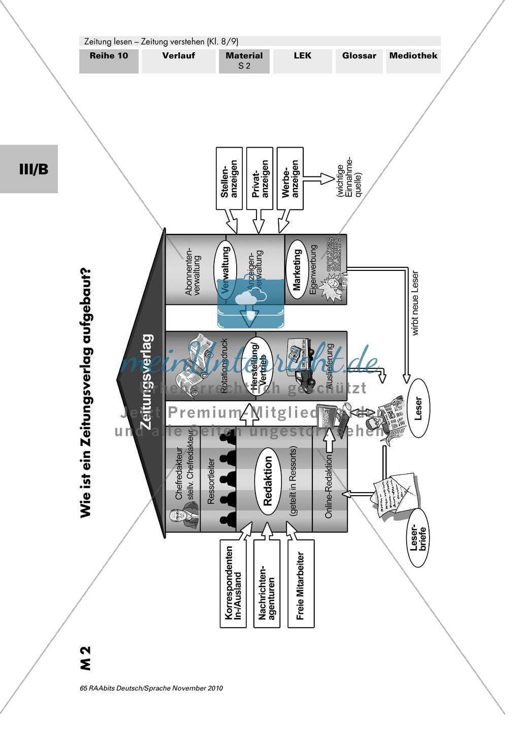 Wie arbeitet ein Zeitungsverlag? Tageszeitungen in Deutschland, Aufbau eines Verlags und die Einteilung in Ressorts Preview 2