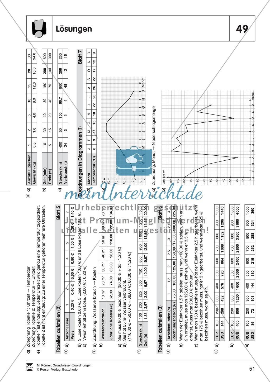 Diagramme lesen und interpretieren - meinUnterricht