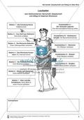 Geschichte, Epochen, Leitprobleme, Dimensionen historischer Erfahrung, Antike, Lebenswelten, Kulturgeschichte, Römische Gesellschaft, römische stadt