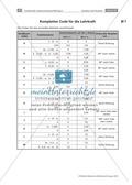 Mathematik, Funktion, Raum & Form, Funktionsgleichungen, Graphen