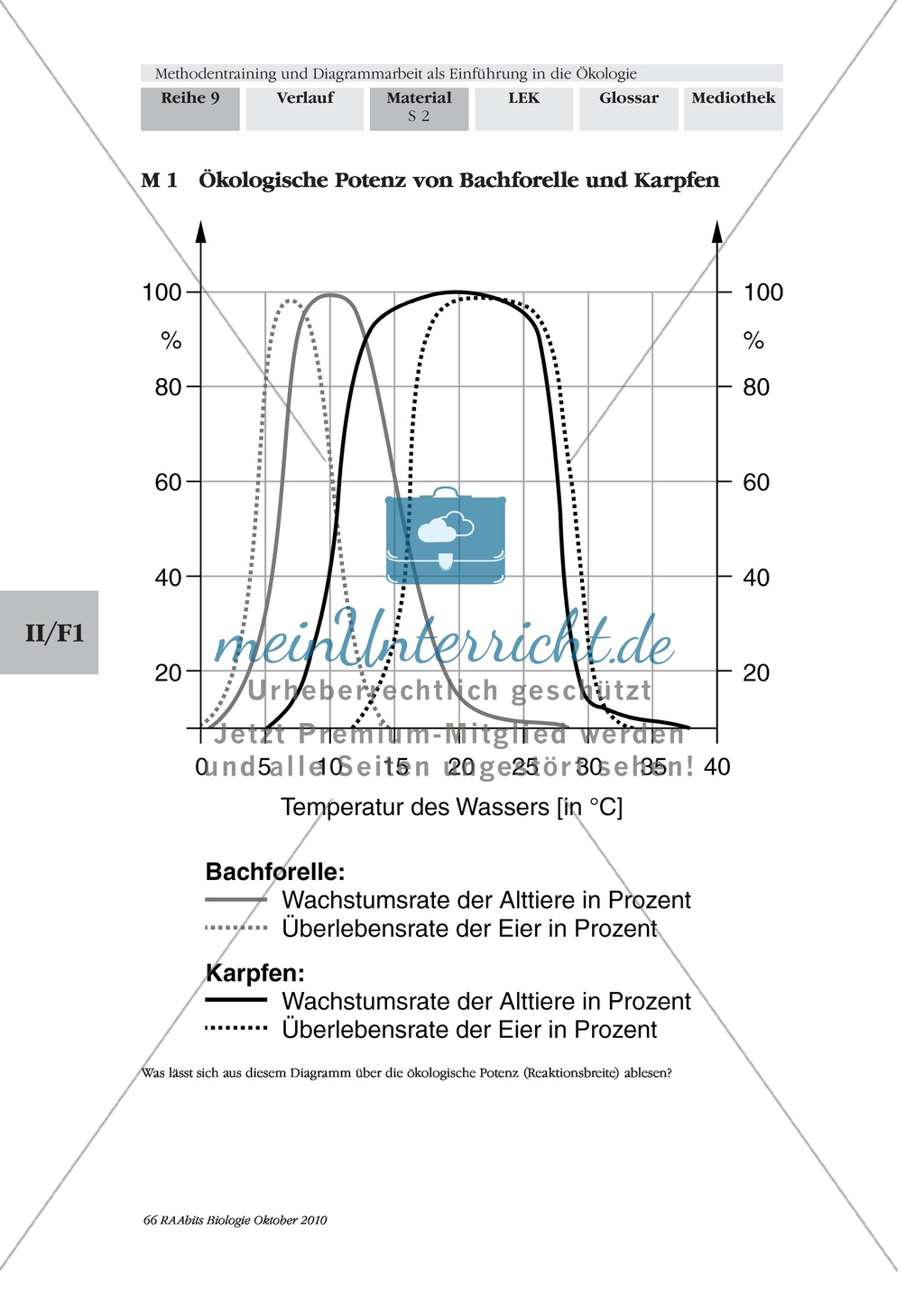 Diagramme beschreiben am Beispiel der Darstellung vn ökologischer ...