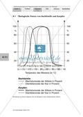 Diagramme beschreiben am Beispiel der Darstellung vn ökologischer Potenz bei Bachforelle und Karpfen Preview 1