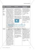 Verschiedene Methoden zur Förderung von Kommunikation im Chemieunterricht Preview 5