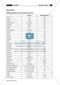 China: Aufgaben zur Topografie und Länderkunde Thumbnail 17