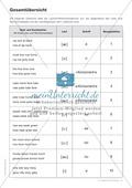 Tests und Diagnosebögen zu Vokalen für LRS-Kinder im Englischunterricht: Übungen + Spiele Preview 3