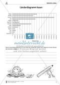 Natürliche Zahlen - Länderdiagramm lesen: Informationen aus Balkendiagrammen entnehmen Preview 1