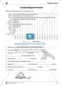 Natürliche Zahlen - Länderdiagramm lesen: Informationen aus Balkendiagrammen entnehmen Preview 2
