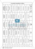 Lernzirkel Division: Fachausdrücke, Teilbarkeit, Division von Zehnerzahlen, Maßstab Preview 1