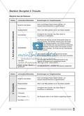 Mathematik, Zahlen & Operationen, funktionaler Zusammenhang, Arithmetik, Dreisatz, Algebra, alltag