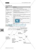 Fette im Modell, Zuordungsspiel zu Fachbegriffen, Mindmap erstellen zu Fetten Thumbnail 5