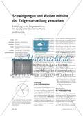 Schwingungen und Wellen mithilfe der Zeigerdarstellung verstehen - Einführung in die Zeigerdarstellung mit dynamischer Geometriesoftware Preview 1