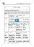 Rhetorische Stilmittel kennen und deuten: Einführung und Aufgaben mit Lösungen Preview 1