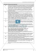 Inhalte zusammenfassen: Die Steigerung zusammengesetzter Adjektive und nicht steigerbare Adjektive. Arbeitsmaterial mit Erläuterungen Preview 1