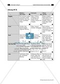 Arbeitsblatt mit Aufgaben und Lösungen sowie Erläuterungen für Lehrkräfte zu Merkmalen von verschiedenen Musikgattungen. Preview 2