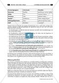 Der persisiche Markt - Arbeitsblätter mit Notenfassungen und Aufgaben zur musikalischen Darstellung der Markttreibenden. Preview 10