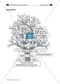 Arbeitsblätter mit bebildertem Infotext zur Entstehung der Musikrichtungen, Stammbaum der Pop- und Rockmusik und Lösung Preview 3