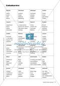 Übungen zur Sprechkompetenz Preview 9