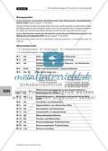 Projektorientiertes Arbeiten - Duft- und Aromastoffe Preview 4