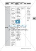Materialgestütztes Schreiben: Begegnung mit den Materialien Preview 13