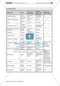 Abwasser: Inhaltsstoffe und Trennverfahren Preview 4