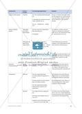 Eine unterstützende Tabelle mit Sprachbausteinen zur Interpretation von Quellen Preview 2