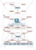 Historische (Fach-)Begriffe - Visualisieren, vernetzen, versprachlichen Preview 3