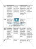 Integration von Verfahren der Berufseignungsdiagnostikin die schulische Berufs- und Studienorientierung Preview 6