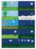 Guter Mond, du gehst so stille … - Mondphasen und Mondbeobachtungen im Physikunterricht Preview 6