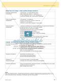 Vorschläge zur Erarbeitung grammatischer Proben der Getrennt- und Zusammenschreibung Preview 2
