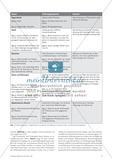 Mathematisierung im Chemieunterricht - Grundlagen und Umsetzung anhand von Basiskonzepten Preview 2