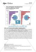 Infografik: Die wichtigsten Handelspartner der EU Preview 1