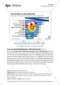 Infografik: Die Großen im Einzelhandel Preview 1
