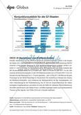 Infografik: Konjunkturausblick für die G7-Staaten Preview 1
