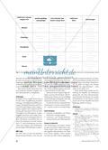 Methoden-Werkzeuge für das Thema Leitungsvorgänge - Vorschläge für die Einführung und die Festigung Preview 3
