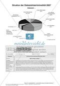 Textverständnis Training: Text, Arbeitsblätter und Lösungsblatt Thumbnail 1