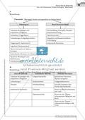 Sachtexte Kindheit in der NS-Zeit - Unterrichtsvorschlag3: Text, Arbeitsblätter und Lösungen Preview 10