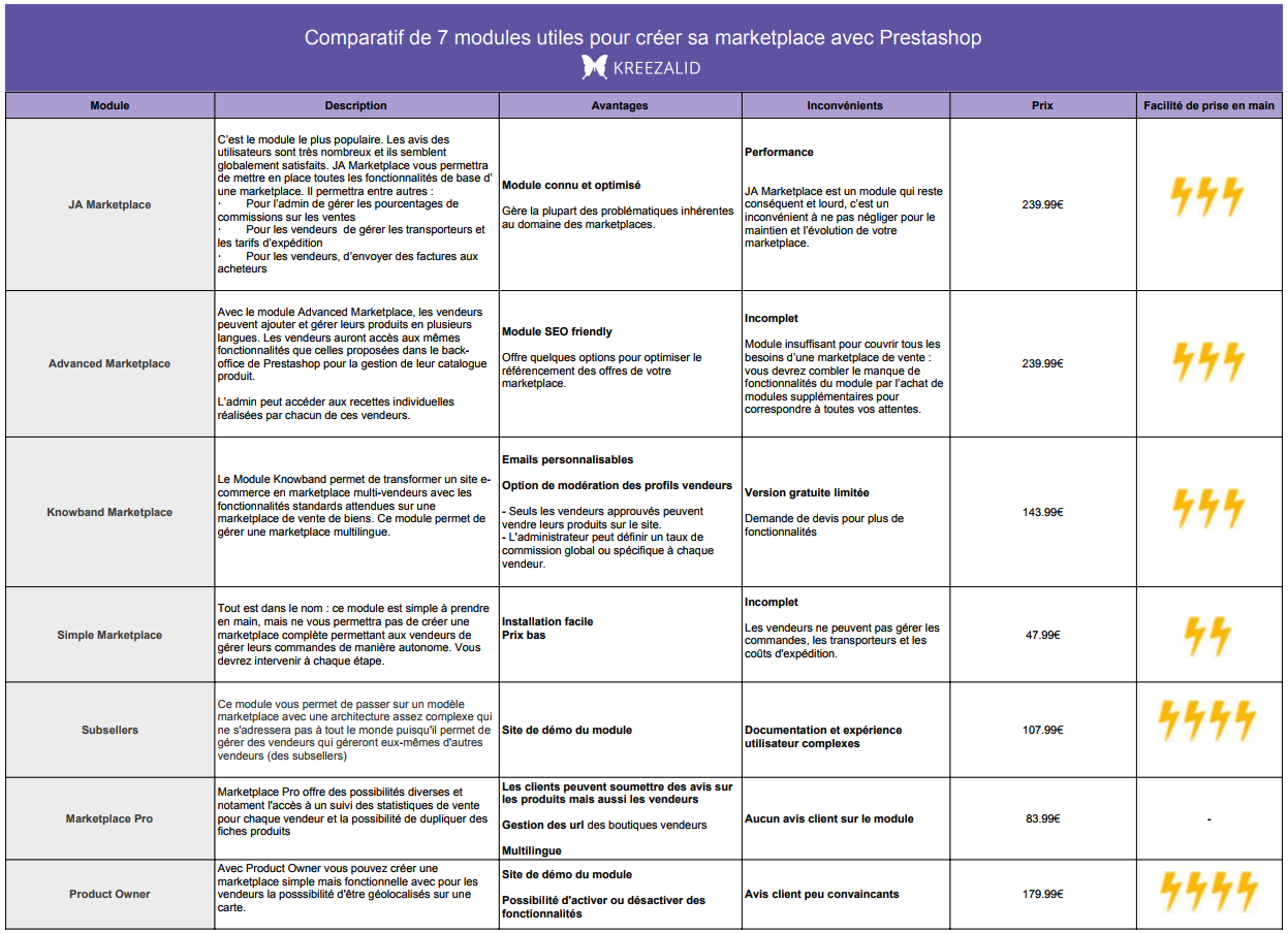 Comparatif modules pour créer marketplace prestashop