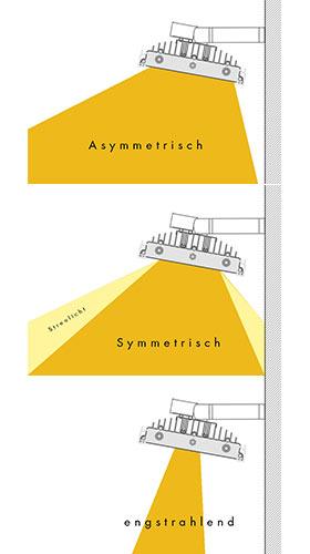 Symmetrisch, Asymmetrisch, Engstrahlend